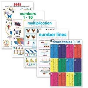 Basic maths study wall chart posters