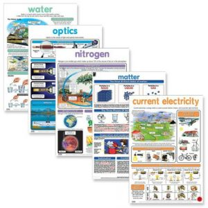 Physics resource wall chart posters