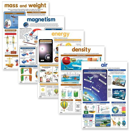 Science variables wall chart posters